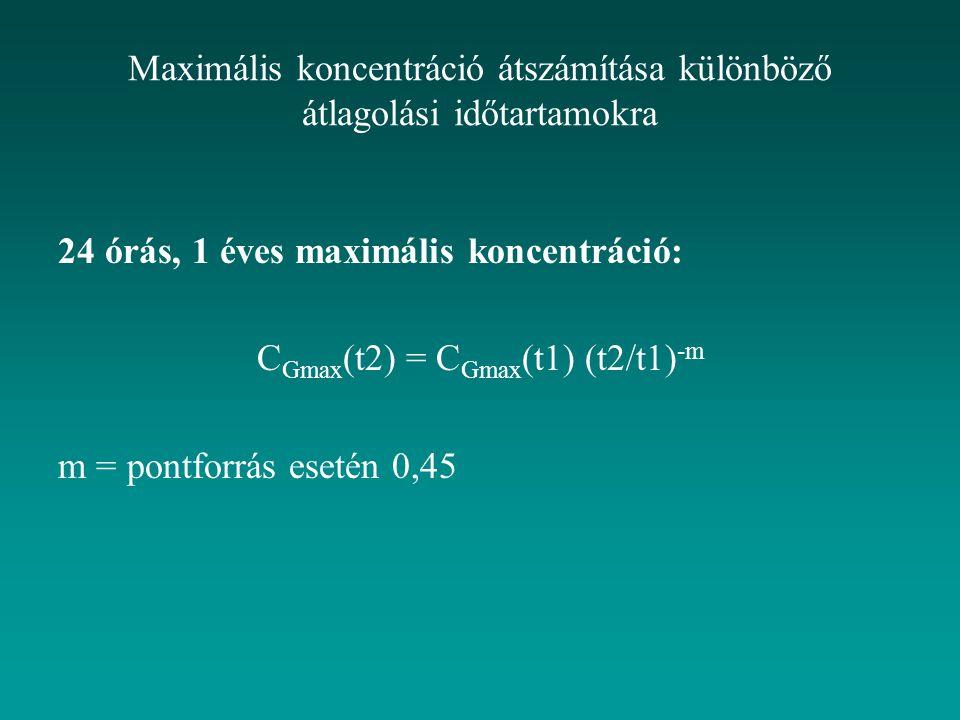 Maximális koncentráció átszámítása különböző átlagolási időtartamokra 24 órás, 1 éves maximális koncentráció: C Gmax (t2) = C Gmax (t1) (t2/t1) -m m = pontforrás esetén 0,45