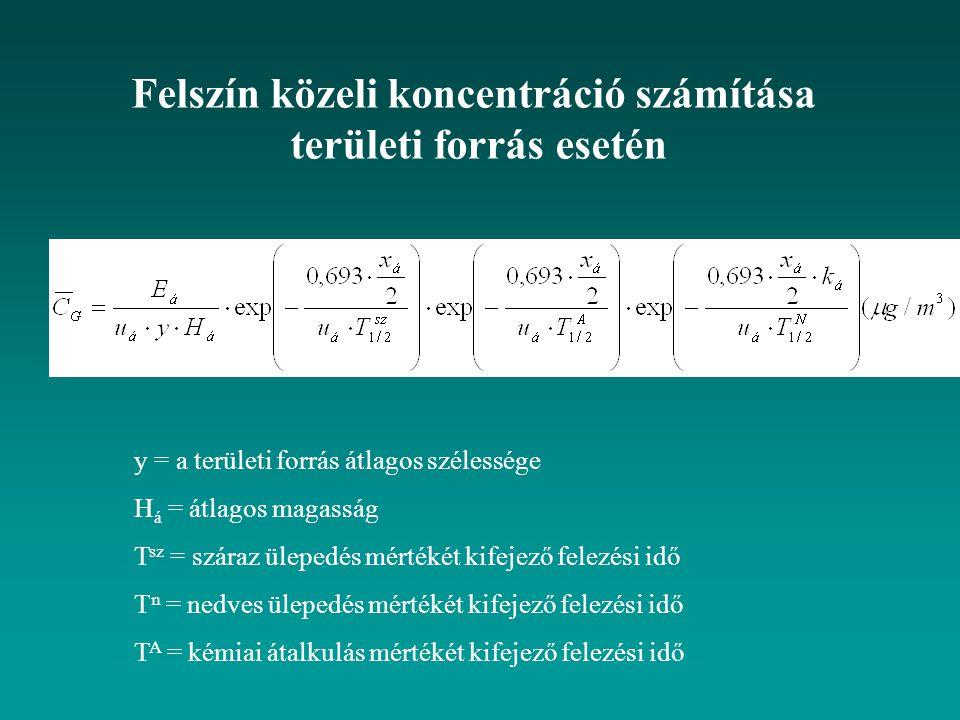 Felszín közeli koncentráció számítása területi forrás esetén y = a területi forrás átlagos szélessége H á = átlagos magasság T sz = száraz ülepedés mértékét kifejező felezési idő T n = nedves ülepedés mértékét kifejező felezési idő T A = kémiai átalkulás mértékét kifejező felezési idő