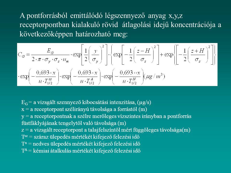 A pontforrásból emittálódó légszennyező anyag x,y,z receptorpontban kialakuló rövid átlagolási idejű koncentrációja a következőképpen határozható meg: E G = a vizsgált szennyező kibocsátási intenzitása, (µg/s) x = a receptorpont szélirányú távolsága a forrástól (m) y = a receptorpontnak a szélre merőleges vízszintes irányban a pontforrás füstfáklyájának tengelytől való távolsága (m) z = a vizsgált receptorpont a talajfelszíntől mért függőleges távolsága(m) T sz = száraz ülepedés mértékét kifejező felezési idő T n = nedves ülepedés mértékét kifejező felezési idő T A = kémiai átalkulás mértékét kifejező felezési idő
