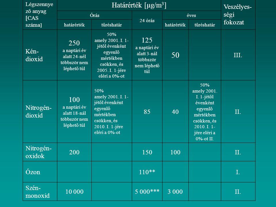 Légszennye ző anyag [CAS száma ] Határérték [µg/m 3 ] Veszélyes- ségi fokozat Órás 24 órás éves határértéktűréshatárhatárértéktűréshatár Kén- dioxid 2