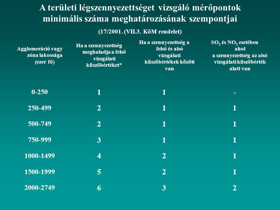 Agglomeráció vagy zóna lakossága (ezer fő) Ha a szennyezettség meghaladja a felső vizsgálati küszöbértéket* Ha a szennyezettség a felső és alsó vizsgálati küszöbértékek között van SO 2 és NO 2 esetében ahol a szennyezettség az alsó vizsgálati küszöbérték alatt van 0-250 11- 250-499 211 500-749 211 750-999 311 1000-1499 421 1500-1999 521 2000-2749 632 A területi légszennyezettséget vizsgáló mérőpontok minimális száma meghatározásának szempontjai (17/2001.