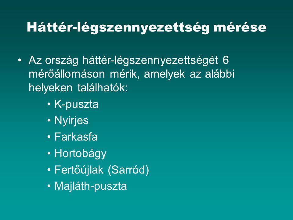 Háttér-légszennyezettség mérése Az ország háttér-légszennyezettségét 6 mérőállomáson mérik, amelyek az alábbi helyeken találhatók: K-puszta Nyírjes Farkasfa Hortobágy Fertőújlak (Sarród) Majláth-puszta