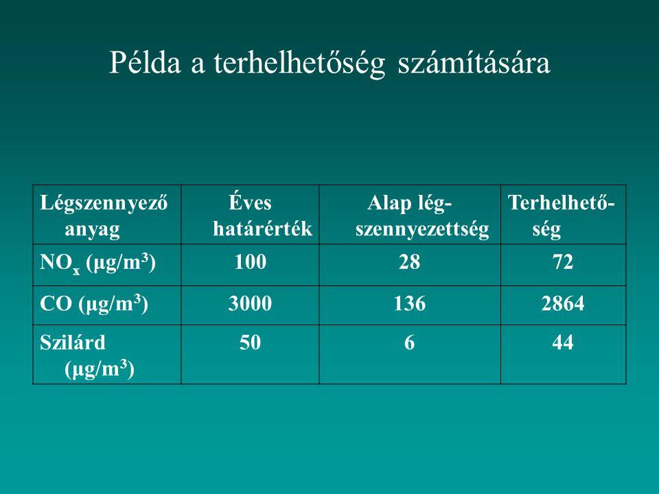 Példa a terhelhetőség számítására Légszennyező anyag Éves határérték Alap lég- szennyezettség Terhelhető- ség NO x (μg/m 3 )1002872 CO (μg/m 3 )300013