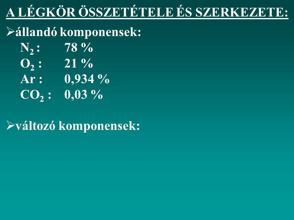 A LÉGKÖR ÖSSZETÉTELE ÉS SZERKEZETE:  állandó komponensek: N 2 :78 % O 2 :21 % Ar :0,934 % CO 2 :0,03 %  változó komponensek: