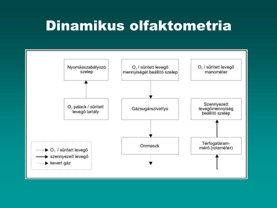 Dinamikus olfaktometria