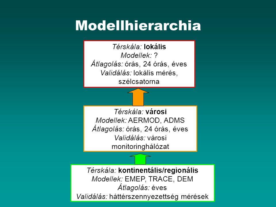 Modellhierarchia Térskála: kontinentális/regionális Modellek: EMEP, TRACE, DEM Átlagolás: éves Validálás: háttérszennyezettség mérések Térskála: városi Modellek: AERMOD, ADMS Átlagolás: órás, 24 órás, éves Validálás: városi monitoringhálózat Térskála: lokális Modellek: .
