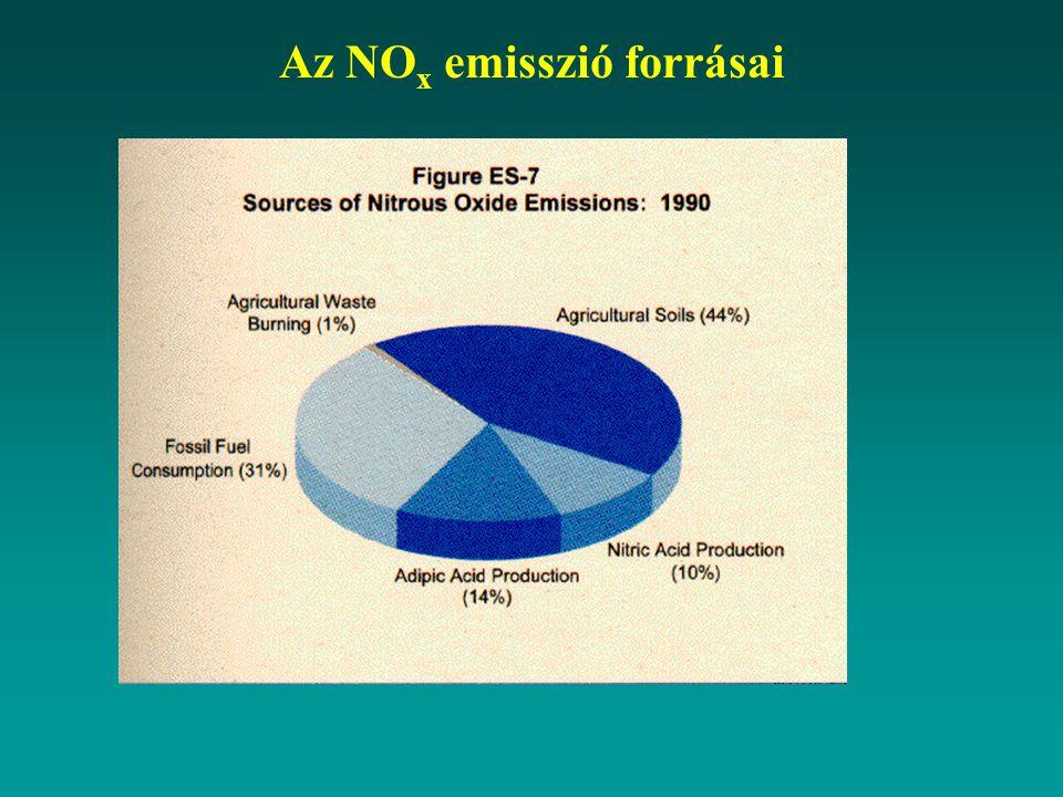 Az NO x emisszió forrásai