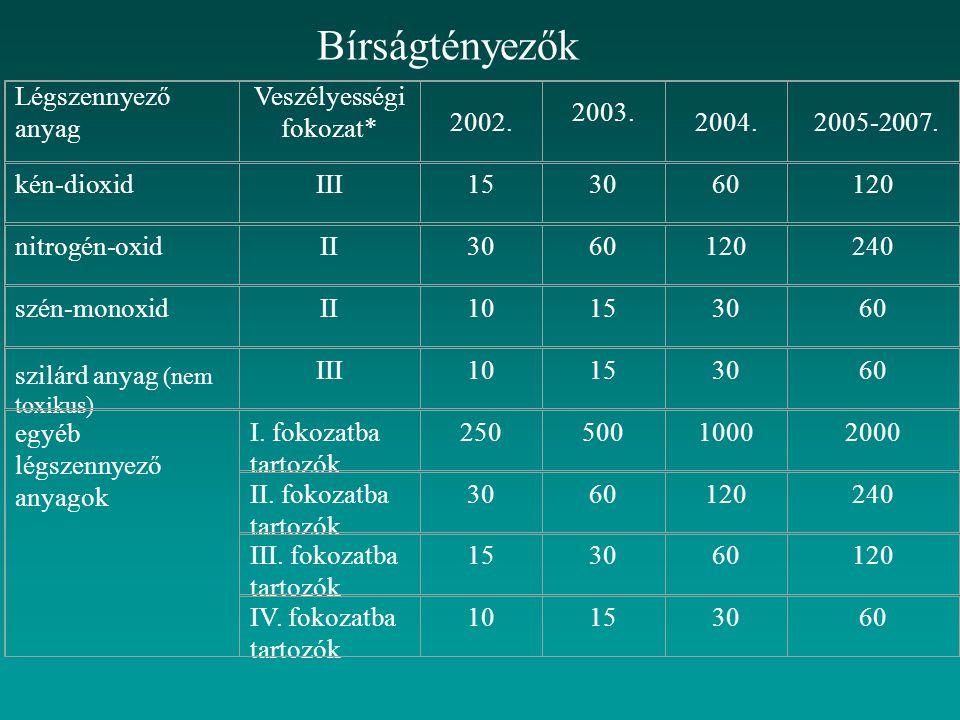 Bírságtényezők Légszennyező anyag Veszélyességi fokozat* 2002. 2003. 2004. 2005-2007. kén-dioxidIII153060120 nitrogén-oxidII3060120240 szén-monoxidII1
