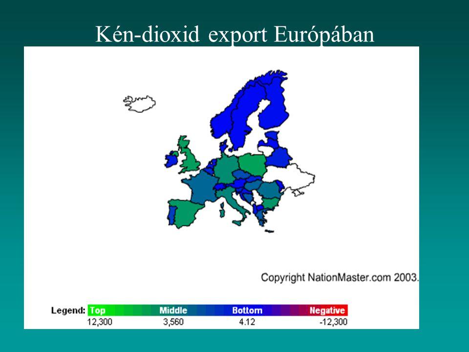 Kén-dioxid export Európában