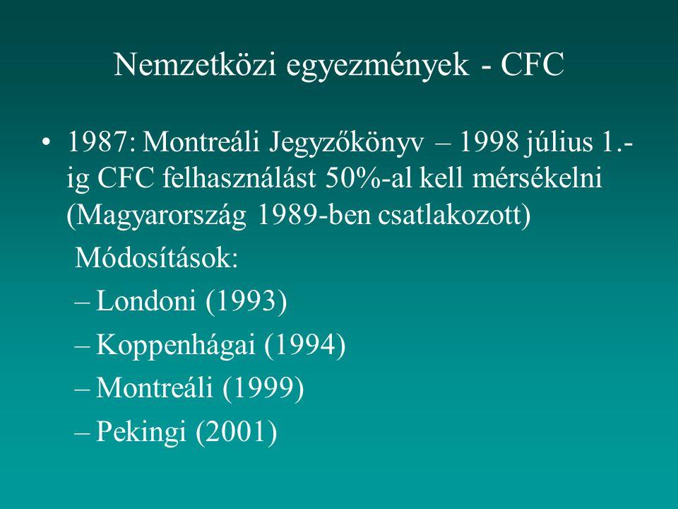 1987: Montreáli Jegyzőkönyv – 1998 július 1.- ig CFC felhasználást 50%-al kell mérsékelni (Magyarország 1989-ben csatlakozott) Módosítások: –Londoni (1993) –Koppenhágai (1994) –Montreáli (1999) –Pekingi (2001) Nemzetközi egyezmények - CFC