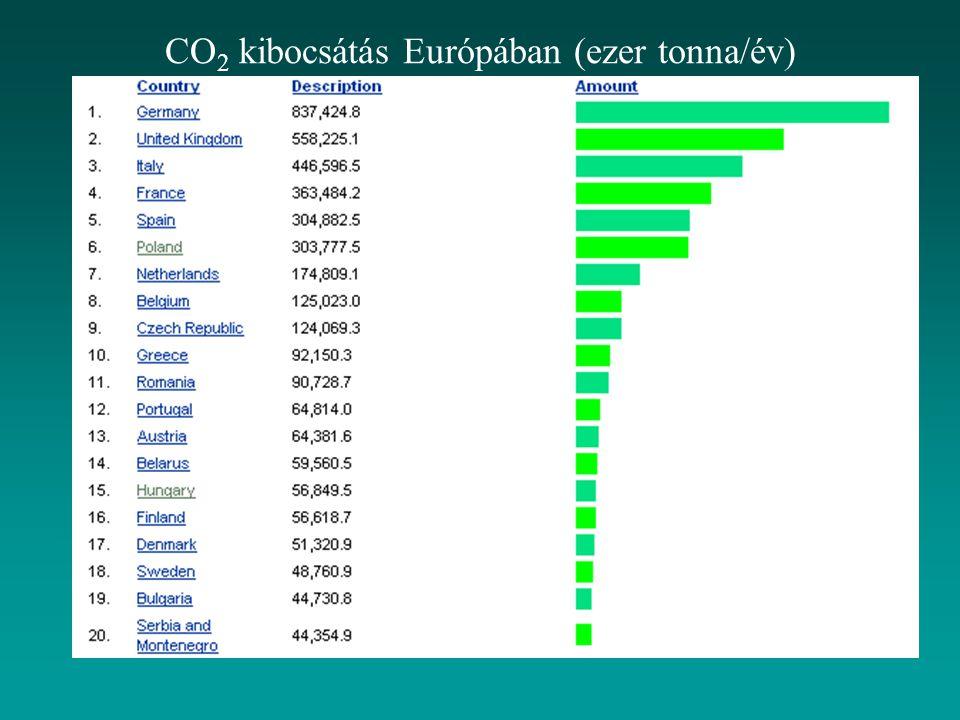 CO 2 kibocsátás Európában (ezer tonna/év)