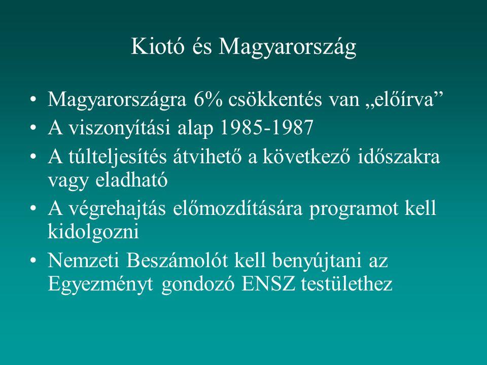 """Kiotó és Magyarország Magyarországra 6% csökkentés van """"előírva A viszonyítási alap 1985-1987 A túlteljesítés átvihető a következő időszakra vagy eladható A végrehajtás előmozdítására programot kell kidolgozni Nemzeti Beszámolót kell benyújtani az Egyezményt gondozó ENSZ testülethez"""