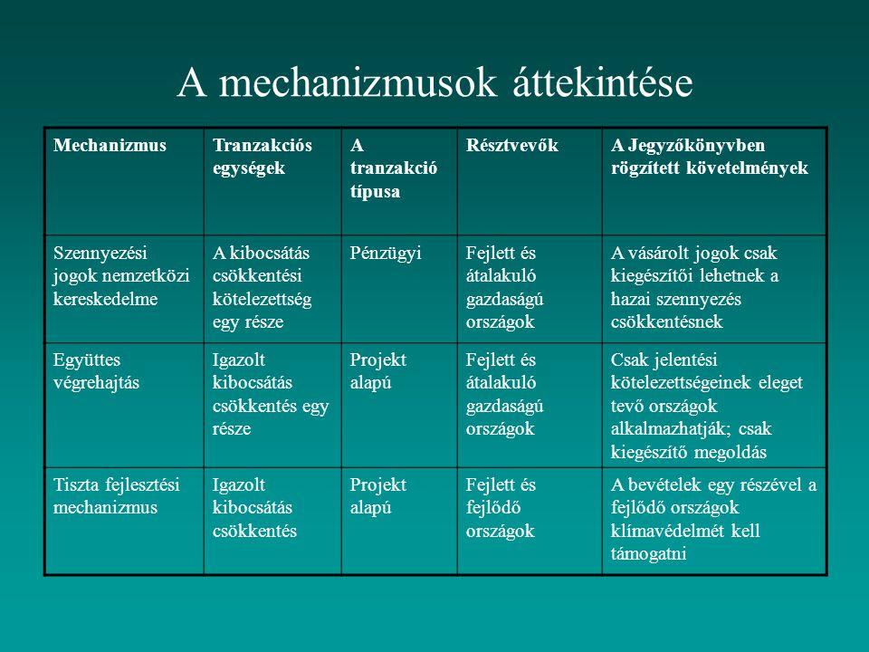 A mechanizmusok áttekintése MechanizmusTranzakciós egységek A tranzakció típusa RésztvevőkA Jegyzőkönyvben rögzített követelmények Szennyezési jogok n