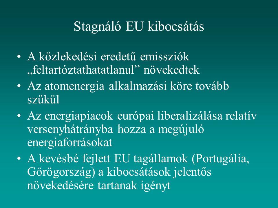 """Stagnáló EU kibocsátás A közlekedési eredetű emissziók """"feltartóztathatatlanul növekedtek Az atomenergia alkalmazási köre tovább szűkül Az energiapiacok európai liberalizálása relatív versenyhátrányba hozza a megújuló energiaforrásokat A kevésbé fejlett EU tagállamok (Portugália, Görögország) a kibocsátások jelentős növekedésére tartanak igényt"""