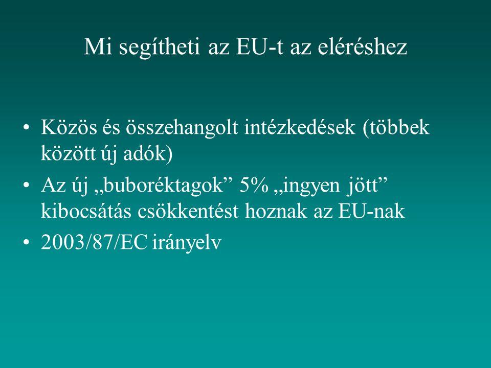 """Mi segítheti az EU-t az eléréshez Közös és összehangolt intézkedések (többek között új adók) Az új """"buboréktagok 5% """"ingyen jött kibocsátás csökkentést hoznak az EU-nak 2003/87/EC irányelv"""