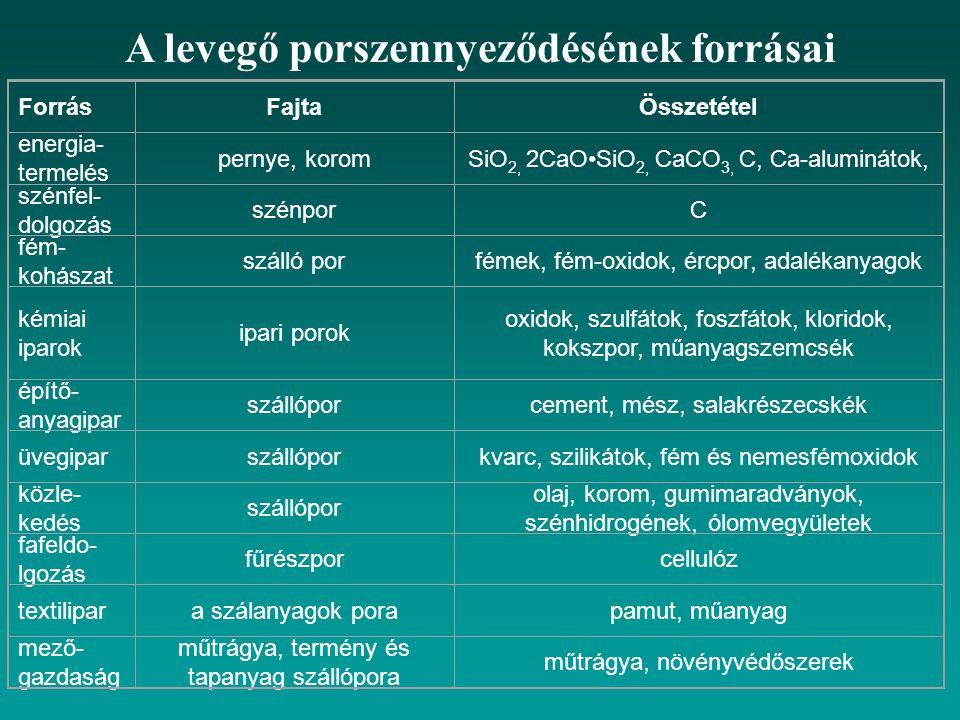 A levegő porszennyeződésének forrásai ForrásFajtaÖsszetétel energia- termelés pernye, koromSiO 2, 2CaOSiO 2, CaCO 3, C, Ca-aluminátok, szénfel- dolgoz