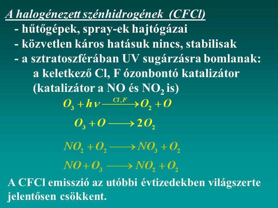 A halogénezett szénhidrogének (CFCl) - hűtőgépek, spray-ek hajtógázai - közvetlen káros hatásuk nincs, stabilisak - a sztratoszférában UV sugárzásra bomlanak: a keletkező Cl, F ózonbontó katalizátor (katalizátor a NO és NO 2 is) A CFCl emisszió az utóbbi évtizedekben világszerte jelentősen csökkent.
