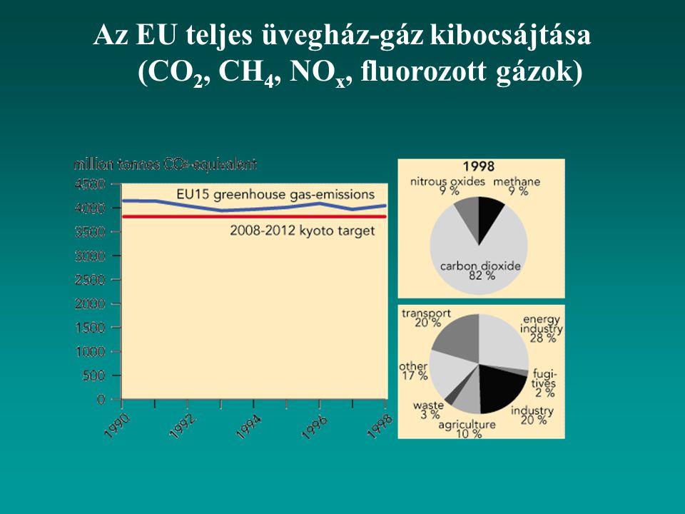 Az EU teljes üvegház-gáz kibocsájtása (CO 2, CH 4, NO x, fluorozott gázok)