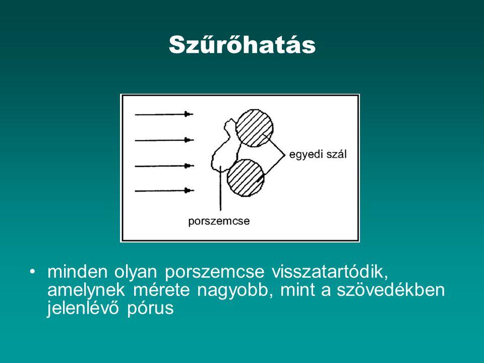 Szűrőhatás minden olyan porszemcse visszatartódik, amelynek mérete nagyobb, mint a szövedékben jelenlévő pórus