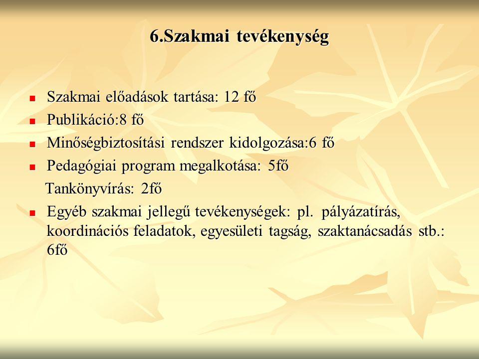 6.Szakmai tevékenység Szakmai előadások tartása: 12 fő Szakmai előadások tartása: 12 fő Publikáció:8 fő Publikáció:8 fő Minőségbiztosítási rendszer ki