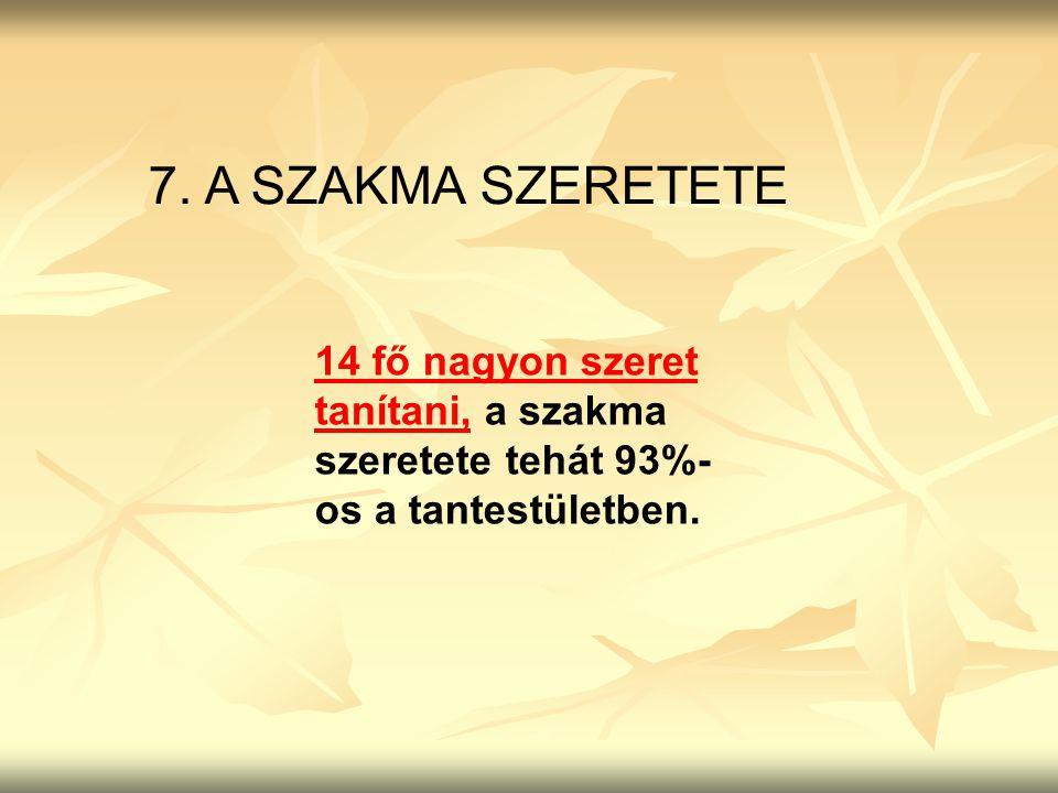 7. A SZAKMA SZERETETE 14 fő nagyon szeret tanítani, a szakma szeretete tehát 93%- os a tantestületben.