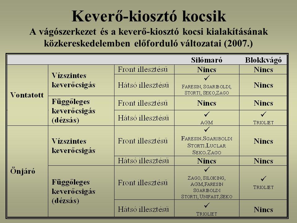 Keverő-kiosztó kocsik A vágószerkezet és a keverő-kiosztó kocsi kialakításának közkereskedelemben előforduló változatai (2007.)