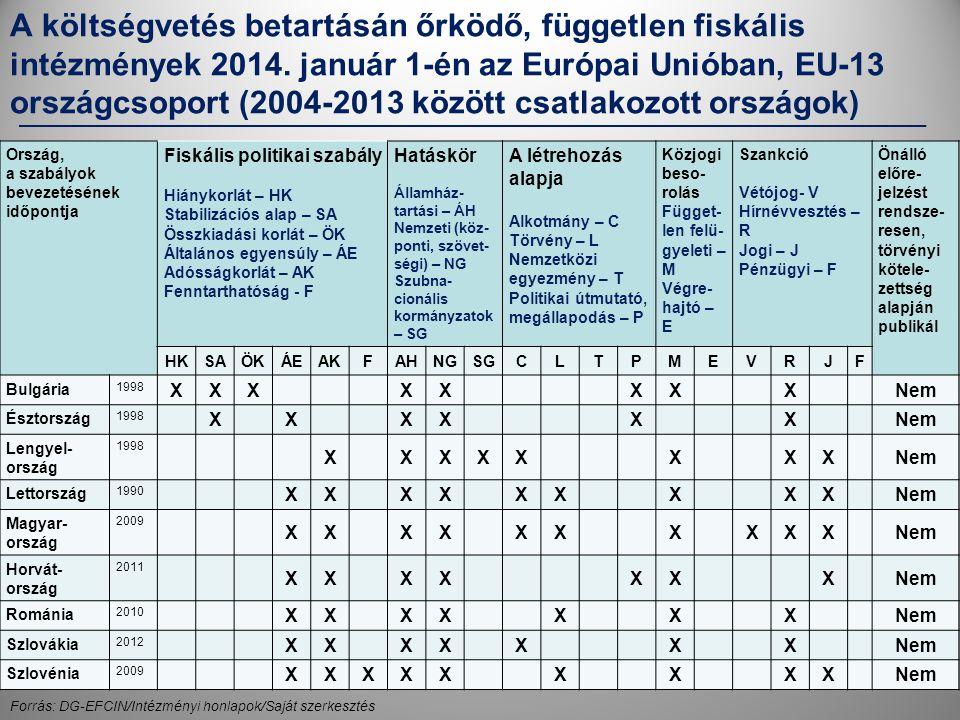 A költségvetés betartásán őrködő, független fiskális intézmények 2014.