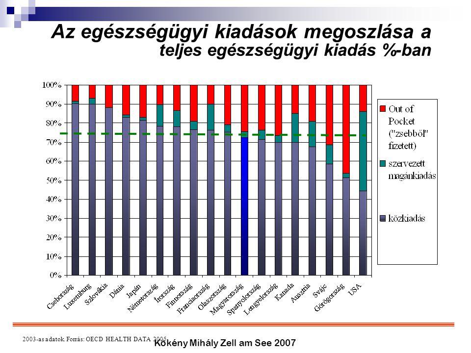 Kökény Mihály Zell am See 2007 Az egészségügyi kiadások megoszlása a teljes egészségügyi kiadás %-ban 2003-as adatok. Forrás: OECD HEALTH DATA 2005.
