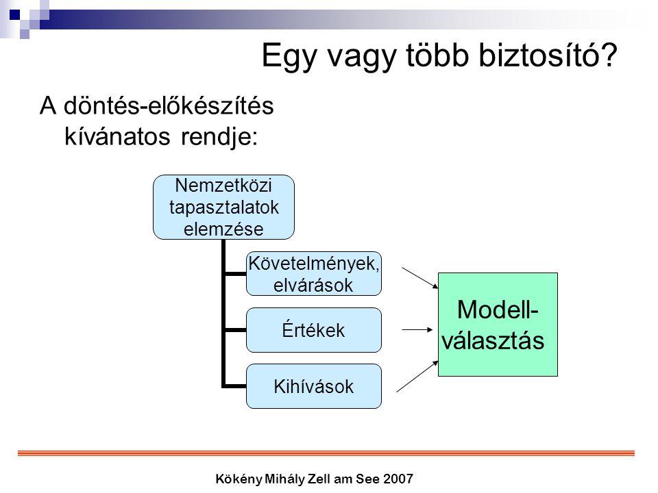 Kökény Mihály Zell am See 2007 Egy vagy több biztosító? A döntés-előkészítés kívánatos rendje: Nemzetközi tapasztalatok elemzése Követelmények, elvárá