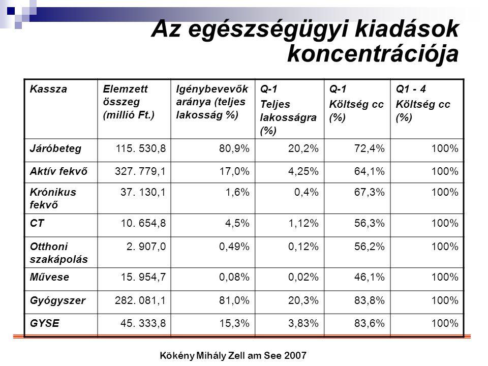 Kökény Mihály Zell am See 2007 Az egészségügyi kiadások koncentrációja KasszaElemzett összeg (millió Ft.) Igénybevevők aránya (teljes lakosság %) Q-1