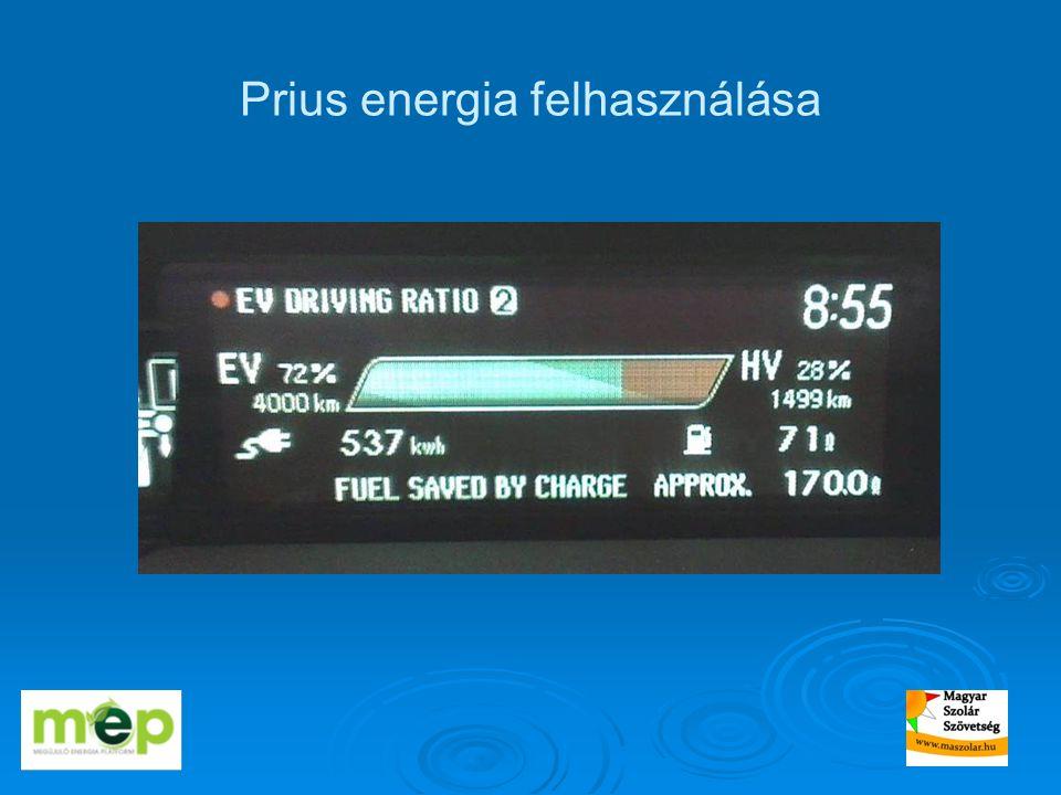 Prius energia felhasználása