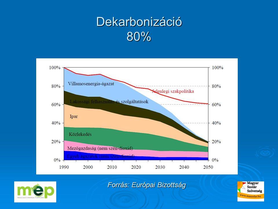 Dekarbonizáció 80% Forrás: Európai Bizottság