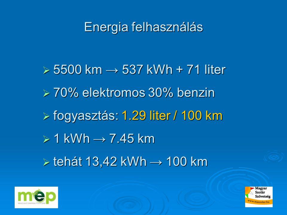 Energia felhasználás  5500 km → 537 kWh + 71 liter  70% elektromos 30% benzin  fogyasztás: 1.29 liter / 100 km  1 kWh → 7.45 km  tehát 13,42 kWh → 100 km
