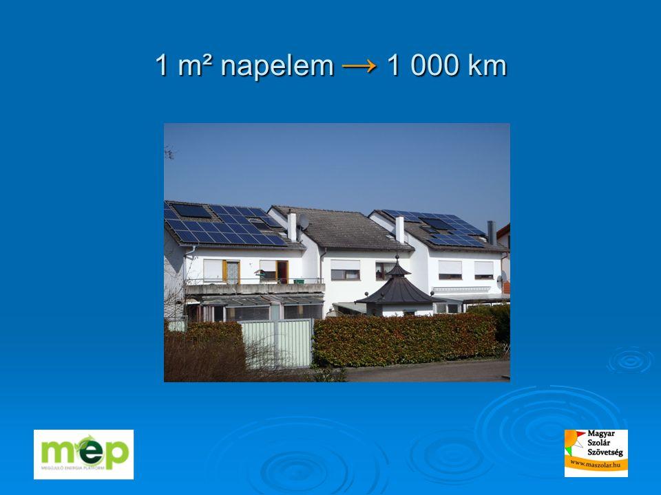1 m² napelem → 1 000 km
