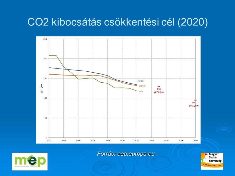CO2 kibocsátás csökkentési cél (2020) Forrás: eea.europa.eu