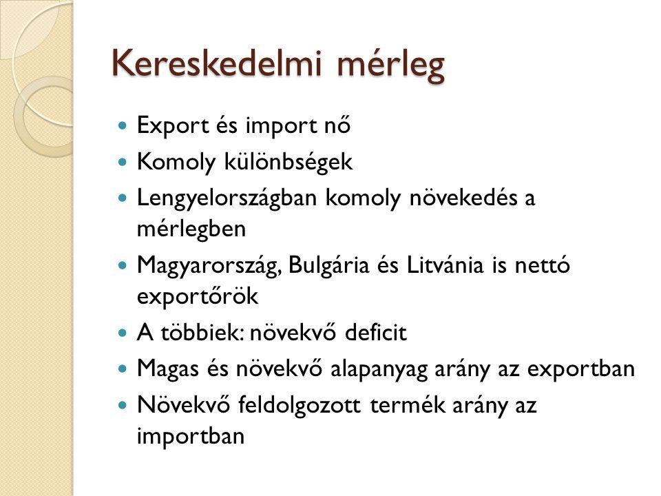 Kereskedelmi mérleg Export és import nő Komoly különbségek Lengyelországban komoly növekedés a mérlegben Magyarország, Bulgária és Litvánia is nettó exportőrök A többiek: növekvő deficit Magas és növekvő alapanyag arány az exportban Növekvő feldolgozott termék arány az importban
