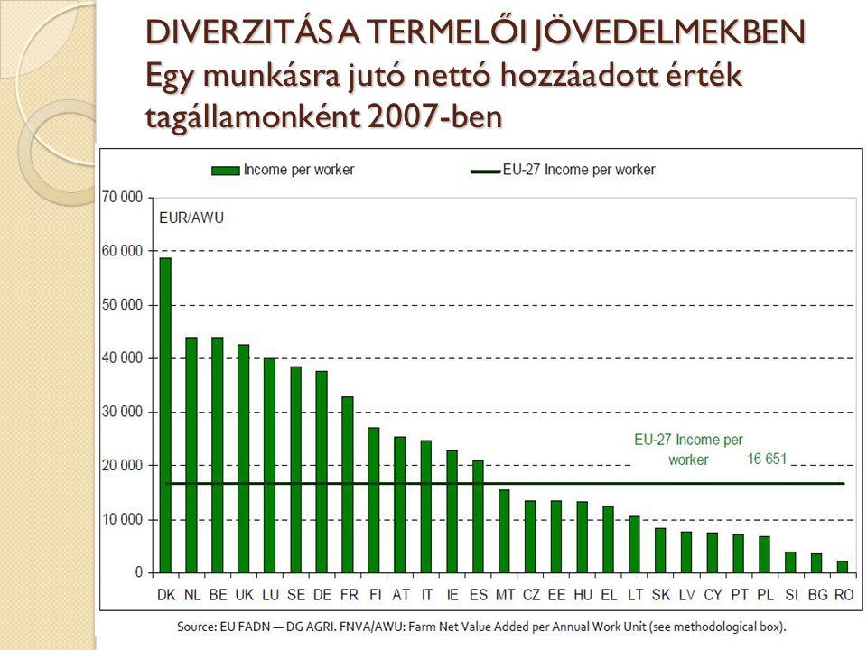 DIVERZITÁS A TERMELŐI JÖVEDELMEKBEN Egy munkásra jutó nettó hozzáadott érték tagállamonként 2007-ben