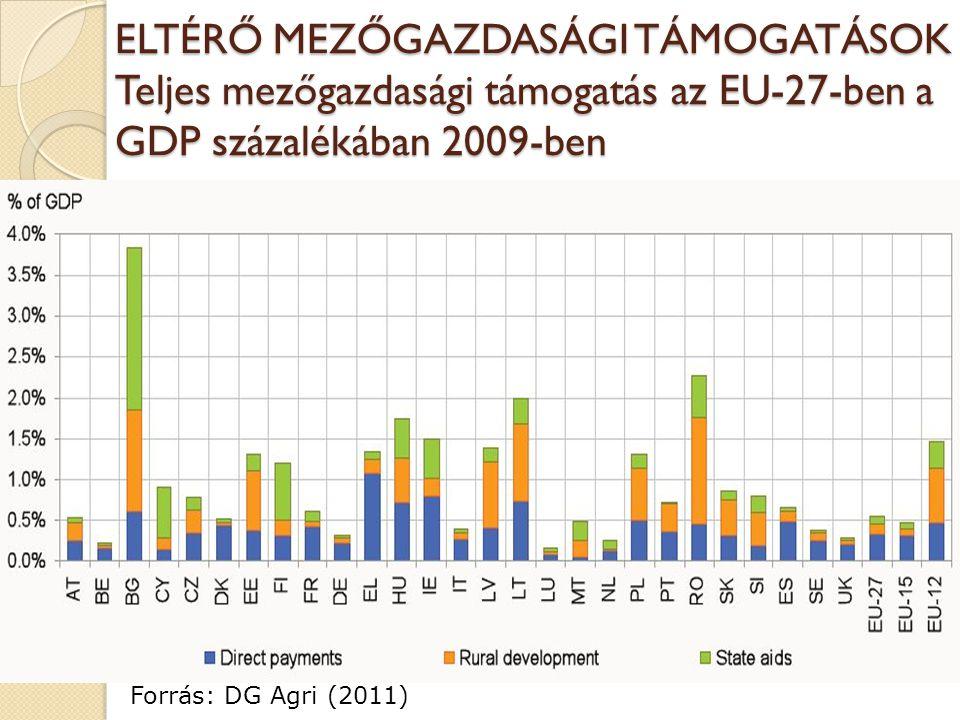 ELTÉRŐ MEZŐGAZDASÁGI TÁMOGATÁSOK Teljes mezőgazdasági támogatás az EU-27-ben a GDP százalékában 2009-ben Forrás: DG Agri (2011)