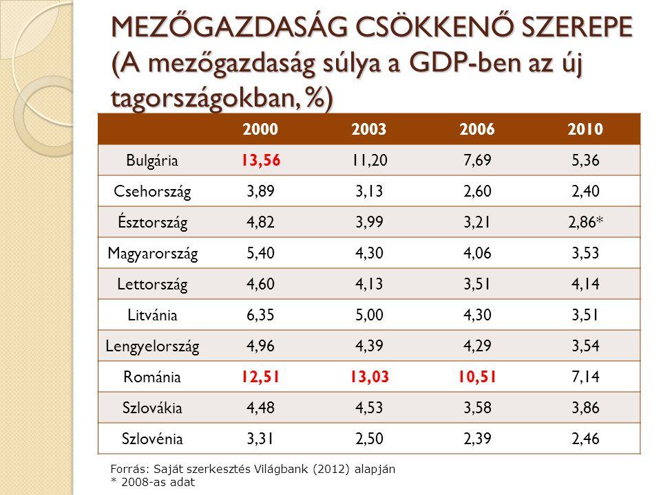 MEZŐGAZDASÁG CSÖKKENŐ SZEREPE (A mezőgazdaság súlya a GDP-ben az új tagországokban, %) 2000200320062010 Bulgária13,5611,207,695,36 Csehország3,893,132,602,40 Észtország4,823,993,212,86* Magyarország5,404,304,063,53 Lettország4,604,133,514,14 Litvánia6,355,004,303,51 Lengyelország4,964,394,293,54 Románia12,5113,0310,517,14 Szlovákia4,484,533,583,86 Szlovénia3,312,502,392,46 Forrás: Saját szerkesztés Világbank (2012) alapján * 2008-as adat
