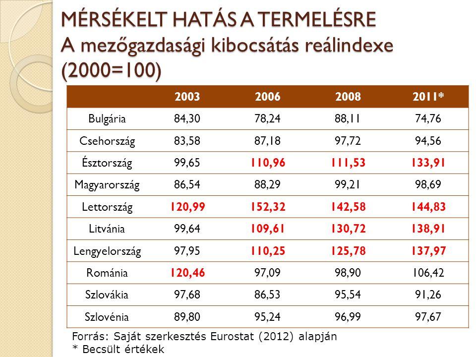 MÉRSÉKELT HATÁS A TERMELÉSRE A mezőgazdasági kibocsátás reálindexe (2000=100) 2003200620082011* Bulgária84,3078,2488,1174,76 Csehország83,5887,1897,72
