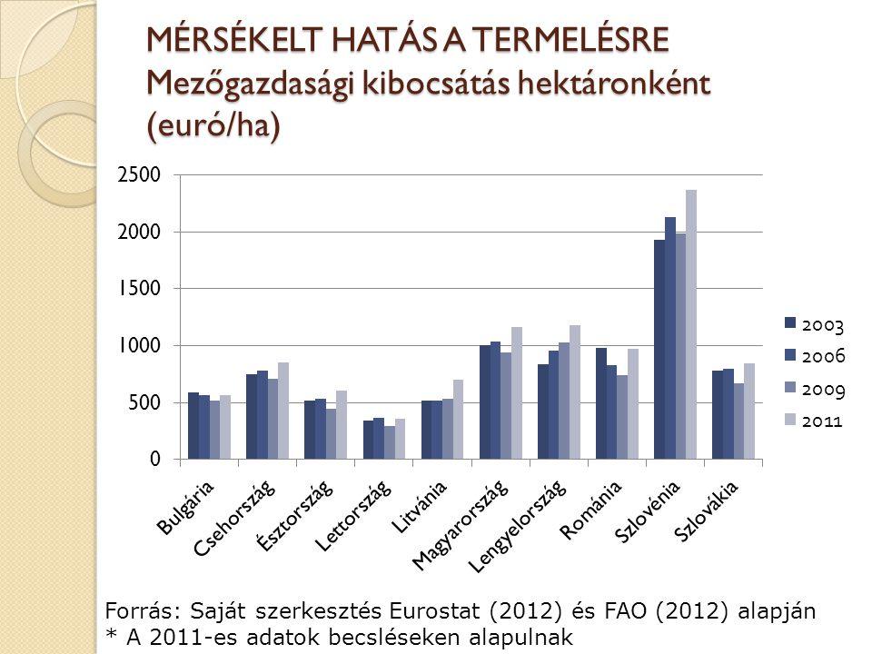 MÉRSÉKELT HATÁS A TERMELÉSRE Mezőgazdasági kibocsátás hektáronként (euró/ha) Forrás: Saját szerkesztés Eurostat (2012) és FAO (2012) alapján * A 2011-es adatok becsléseken alapulnak