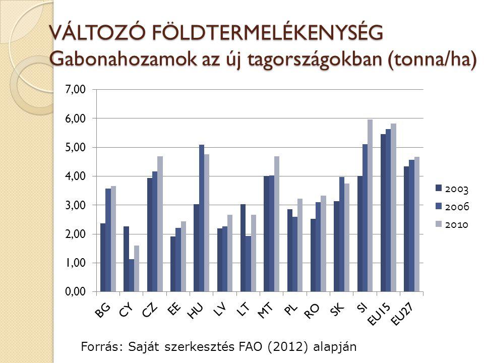 VÁLTOZÓ FÖLDTERMELÉKENYSÉG Gabonahozamok az új tagországokban (tonna/ha) Forrás: Saját szerkesztés FAO (2012) alapján