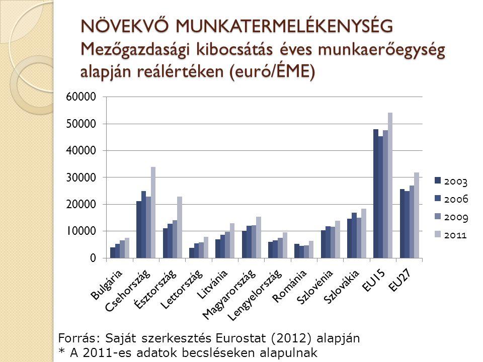 NÖVEKVŐ MUNKATERMELÉKENYSÉG Mezőgazdasági kibocsátás éves munkaerőegység alapján reálértéken (euró/ÉME) Forrás: Saját szerkesztés Eurostat (2012) alap