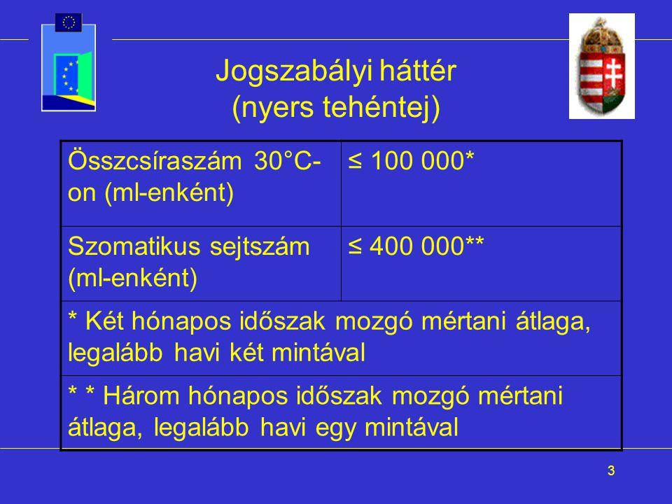 3 Jogszabályi háttér (nyers tehéntej) Összcsíraszám 30°C- on (ml-enként) ≤ 100 000* Szomatikus sejtszám (ml-enként) ≤ 400 000** * Két hónapos időszak