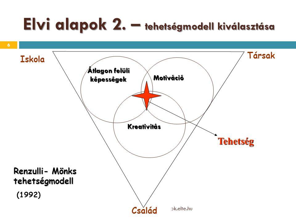 Elvi alapok 2. – tehetségmodell kiválasztása heimann.ilona@ppk.elte.hu 6 Átlagon felüli képességek Motiváció Kreativitás Iskola Társak Család Tehetség