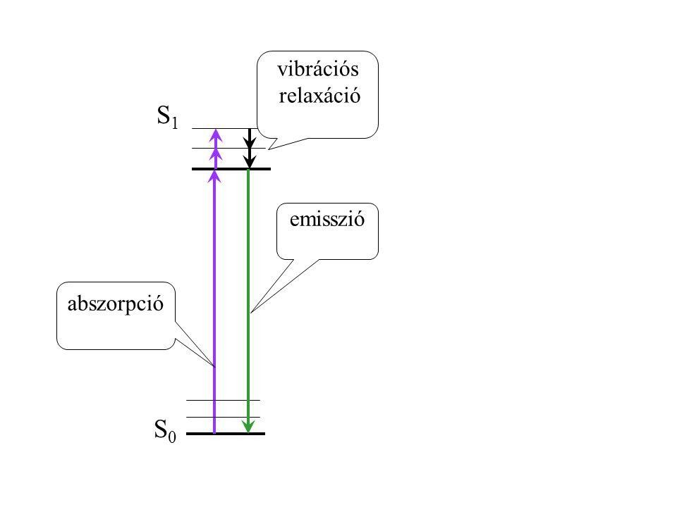 S0S0 S1S1 vibrációs relaxáció abszorpció emisszió