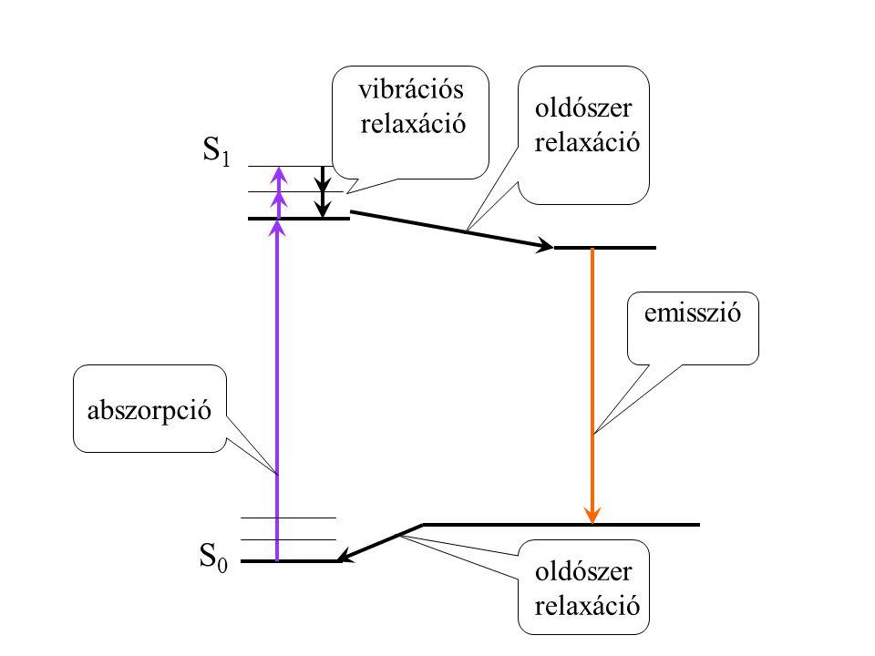 S0S0 S1S1 vibrációs relaxáció oldószer relaxáció oldószer relaxáció abszorpció emisszió