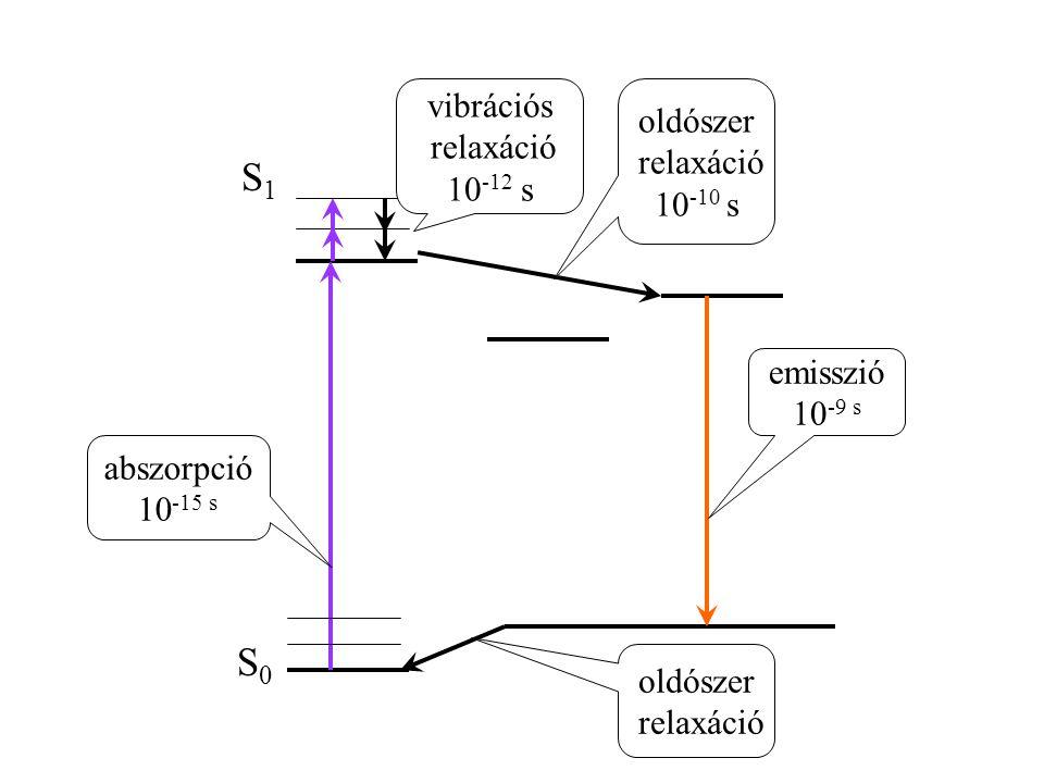 S0S0 S1S1 vibrációs relaxáció 10 -12 s oldószer relaxáció oldószer relaxáció 10 -10 s abszorpció 10 -15 s emisszió 10 -9 s