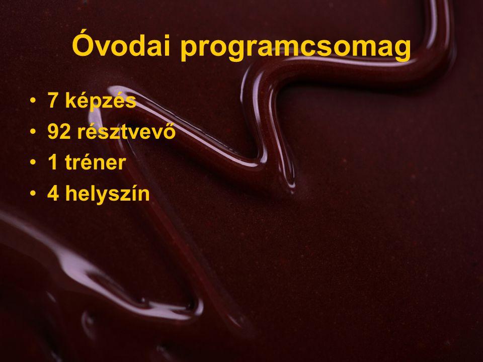 Óvodai programcsomag 7 képzés 92 résztvevő 1 tréner 4 helyszín