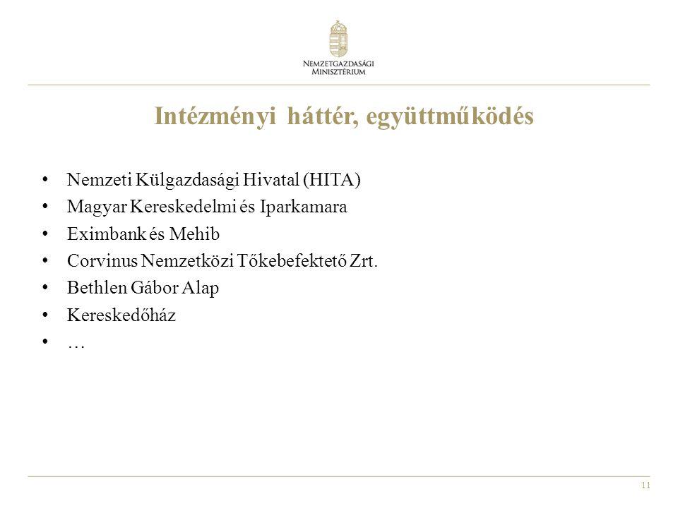 11 Intézményi háttér, együttműködés Nemzeti Külgazdasági Hivatal (HITA) Magyar Kereskedelmi és Iparkamara Eximbank és Mehib Corvinus Nemzetközi Tőkebe